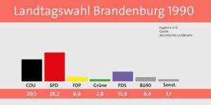 Ergebnis der Landtagswahlen 1990 in Brandenburg