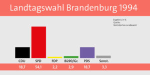 Ergebnis der Landtagswahlen 1994 in Brandenburg