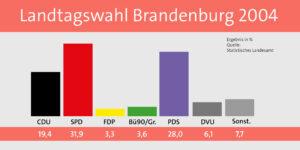 Ergebnis der Landtagswahlen 2004 in Brandenburg