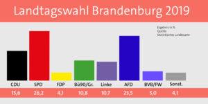 Ergebnis der Landtagswahlen 2019 in Brandenburg